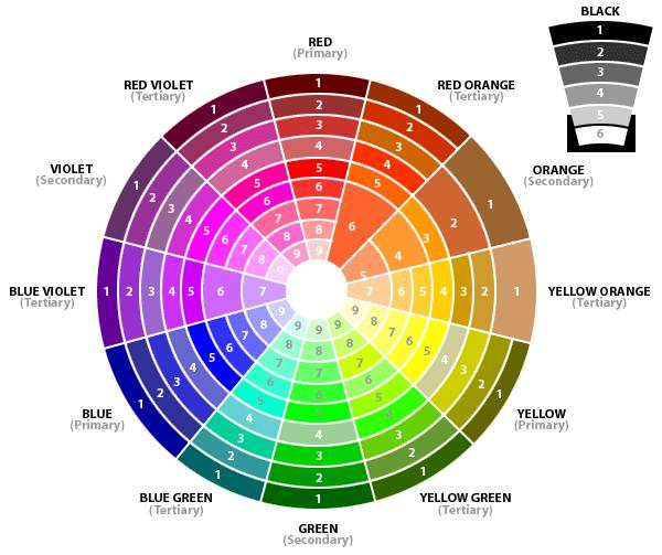 Decorating 101 color wheel value and balance 1. walls   thumbprinted